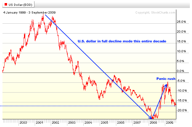 us-dollar-longer-term