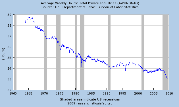 average-hours-worked