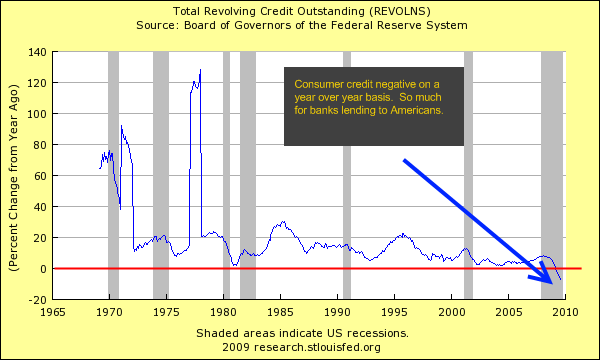 Consumer credit - revolving