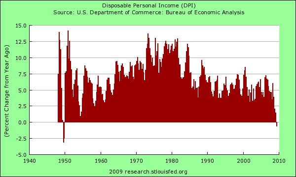disposable-income