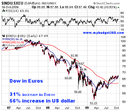 dow-in-euro1