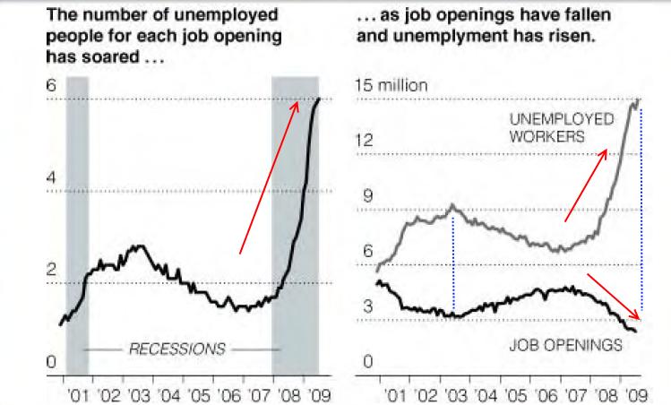 job-gap