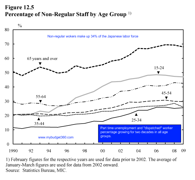 part-time-employment-by-age-group