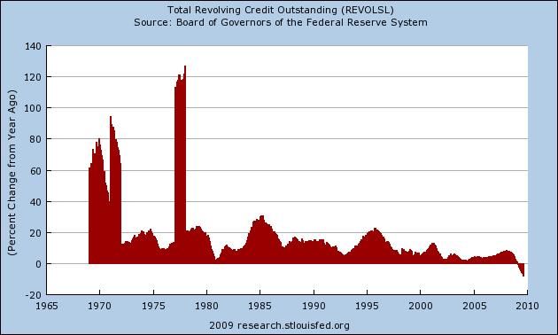 credit-outstanding