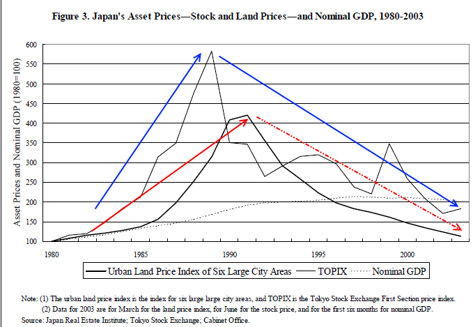 japan-asset-prices