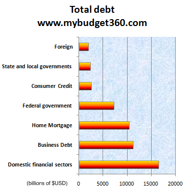 total-us-debt-outstanding