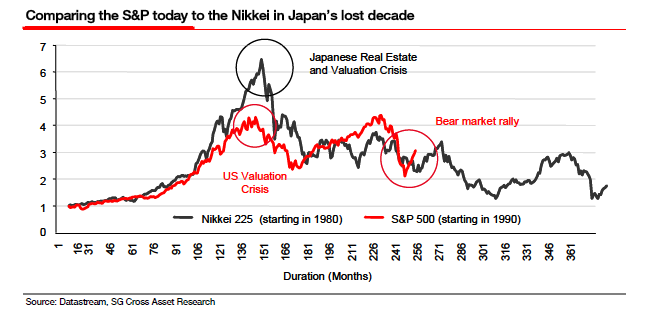 us-vs-japan-nikkei-and-snp-500