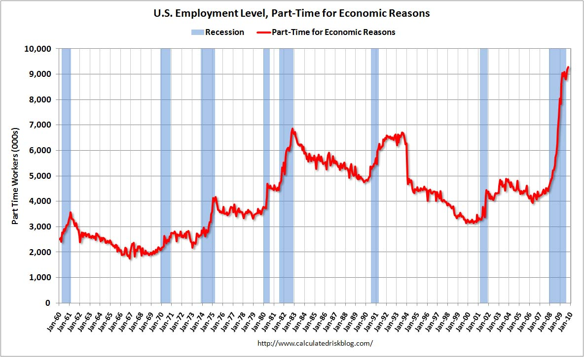 us_employment_part-time
