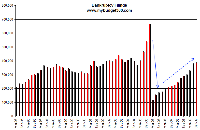 bankruptcy-filings-quarter