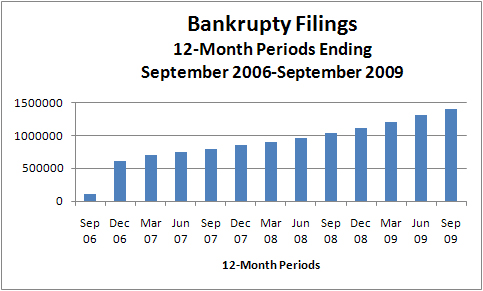 bankruptcyfilingschartsep2009
