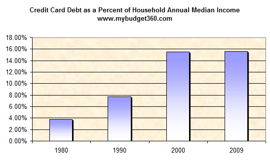 credit-card-debt-and-annual-income