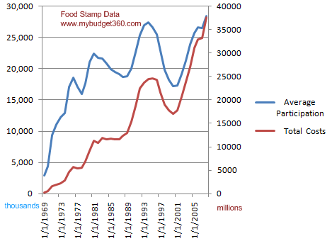 food-stamp-data