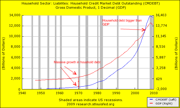 The Corporatocracy Systematically Destroying the American Middle Class household debt