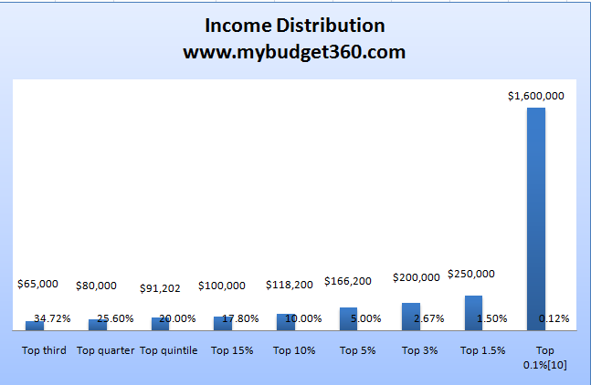 Income inequality in the us essay