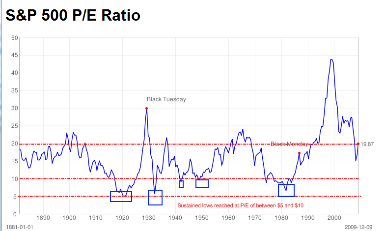 snp-500-pe-ratio