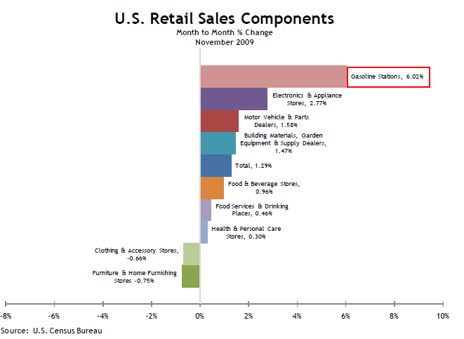 us-retail-sales