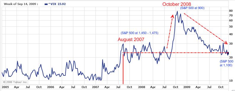 Updated Price Charts