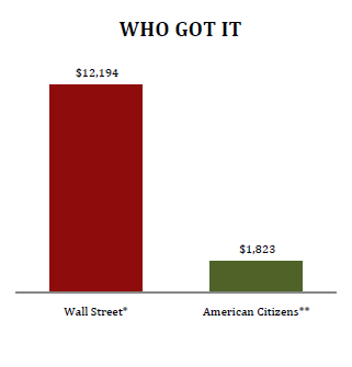 who-got-the-bailouts