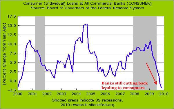 consumer-lending