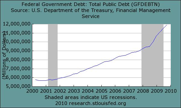 federal-govt-debt