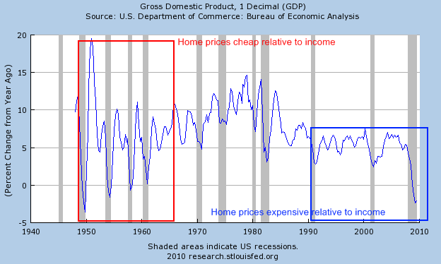 gdp-and-home-prices