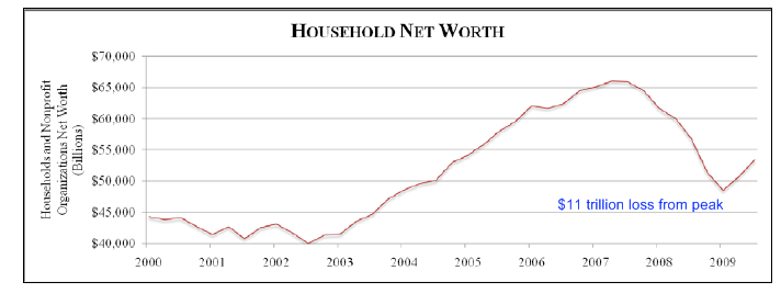 household-net-worth