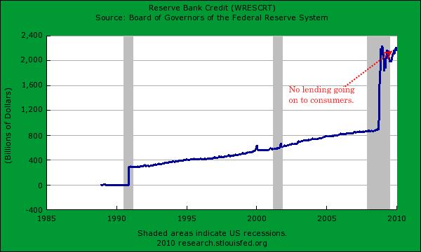 reserve-credit