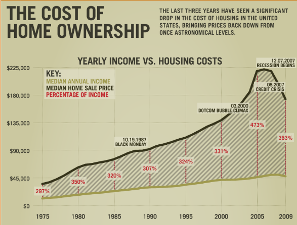the-cost-of-homeownership