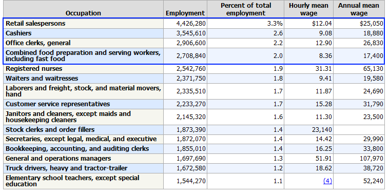 top-4-employment-sectors