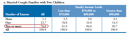 two-income-households