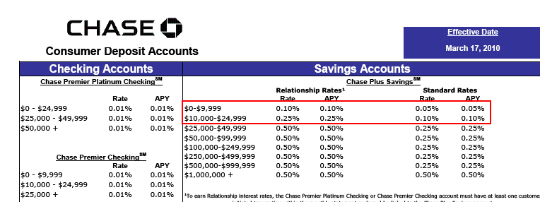 The Anti Savings Model – Offer 0.1% APY on Savings Accounts and Charge 15% on Credit Cards. A System Designed to Punish Savers and Encourage Extravagant Spending via Usury chase savings
