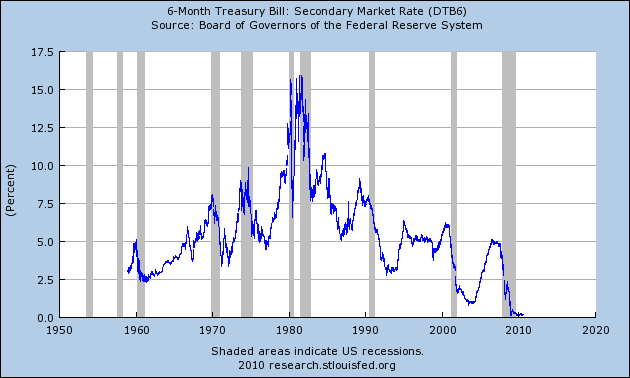 Chart of 3 Month Treasury Rates with Forecast