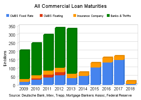 Commercial real estate maturities will peak in 2012 – $350 billion in loans coming due and hundreds of additional bank failures. Bank lending in the CRE market collapsing All Commercial Loan Maturities Graph