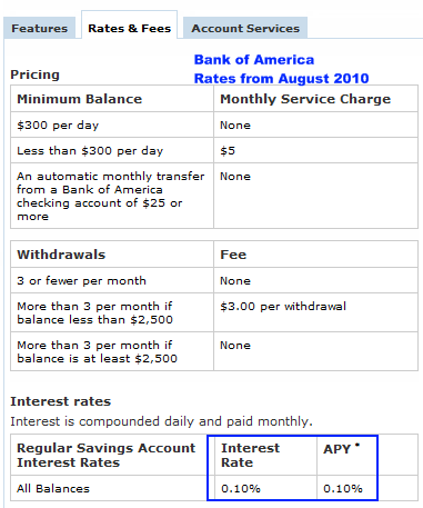 bank of america savings rate