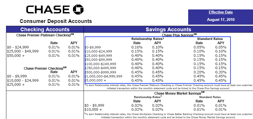 chase savings rate