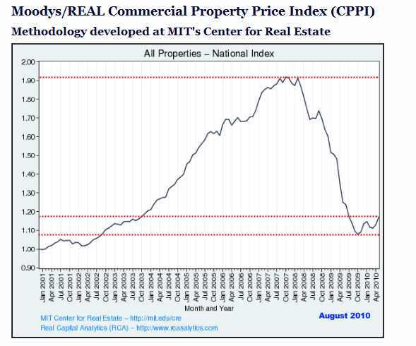Commercial real estate maturities will peak in 2012 – $350 billion in loans coming due and hundreds of additional bank failures. Bank lending in the CRE market collapsing commercial real estate chart