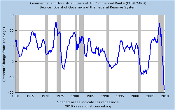 Commercial real estate maturities will peak in 2012 – $350 billion in loans coming due and hundreds of additional bank failures. Bank lending in the CRE market collapsing commerical lending from banks