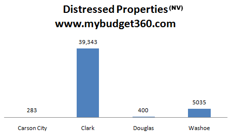 distressed properties nevada