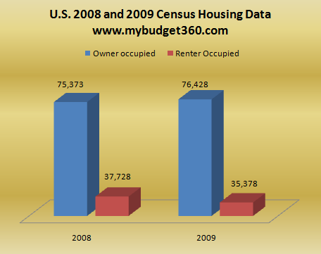 us housing data census