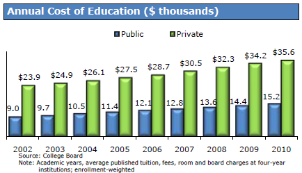 annual cost college