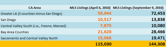california mls inventory