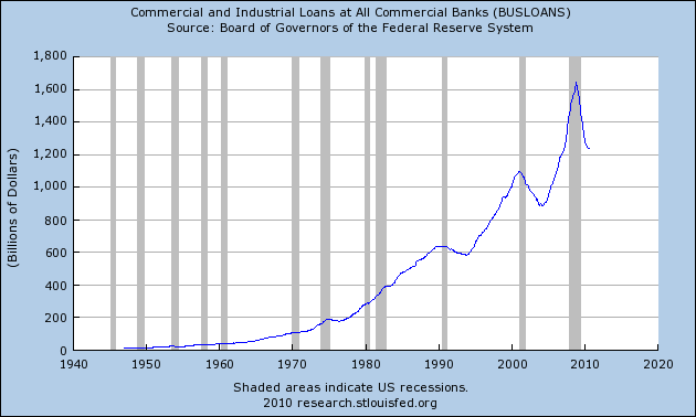 commercial loans total from large banks