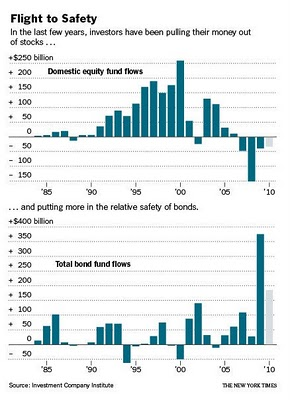 stock fund flows