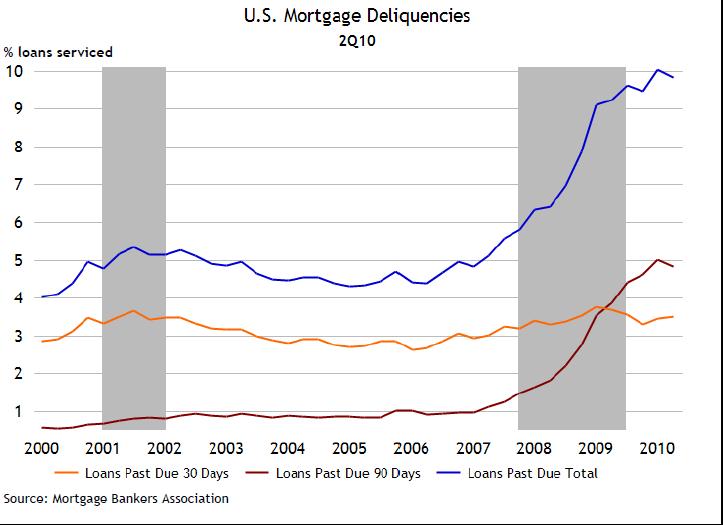 loans past due