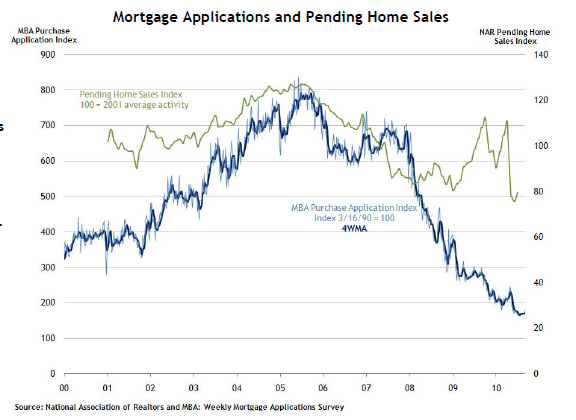 mortgage applications pending sales