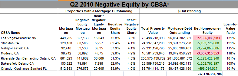 negative equity statistical areas