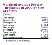 poverty cutoff