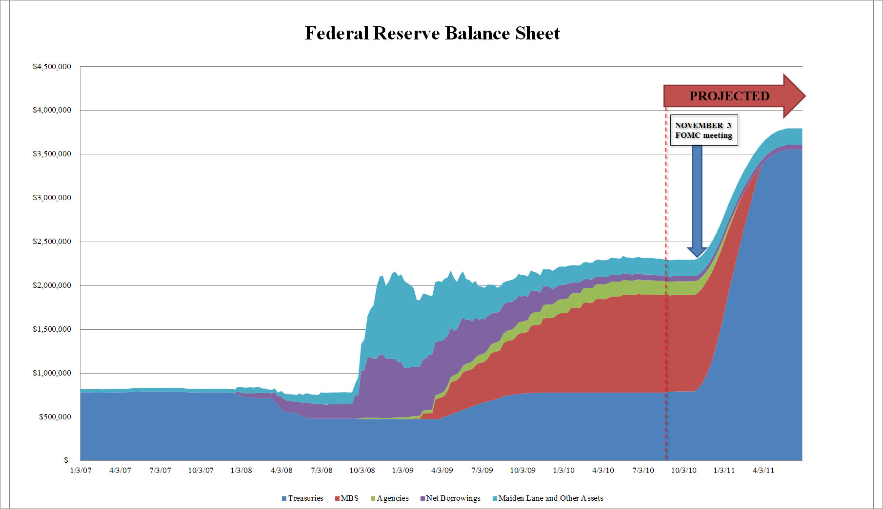 qe2 fed balance sheet