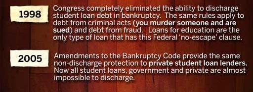 student loan history
