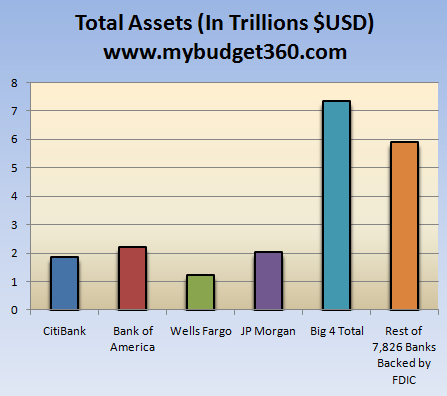 total banking assets